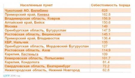 Индекс борща. Где в России невозможно прокормить семью