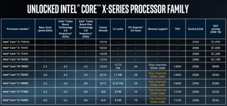 Продажи некоторых процессоров Core i9 стартуют на следующей неделе