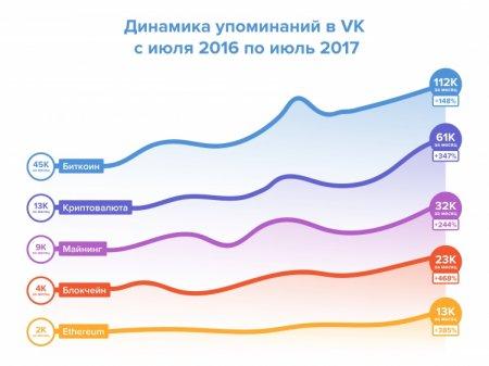 «ВКонтакте» поддержала развитие криптовалют